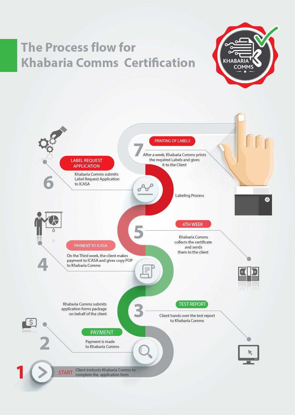 Services khabaria comms process flow xflitez Choice Image